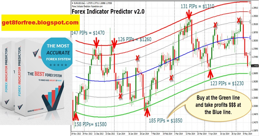 Harmony 9 forex indicator predictor