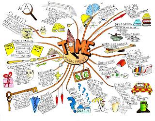 mind map, esthtique et clair