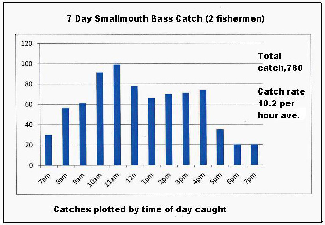 Jakes fishing facts how about 780 bass in 7 days for Best time for bass fishing