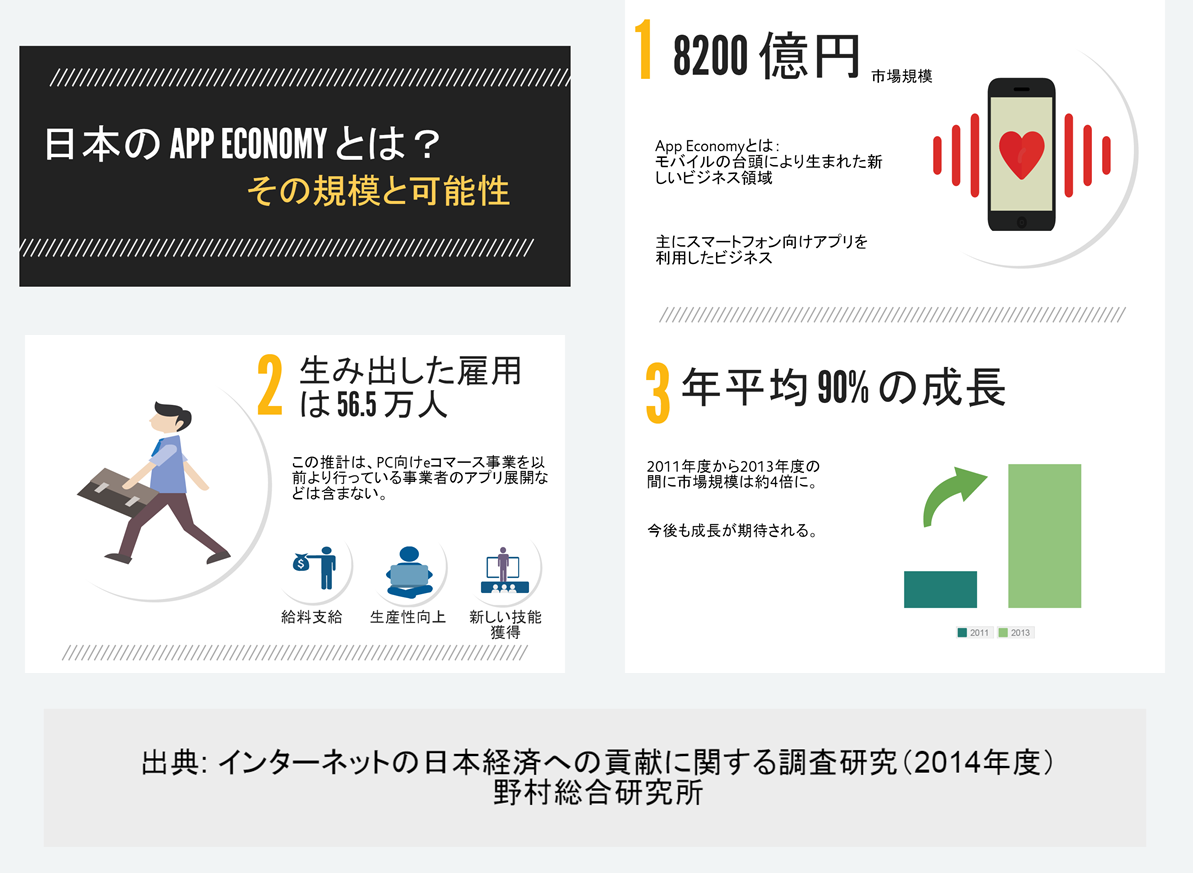 日本国内におけるアプリ経済(App Economy)