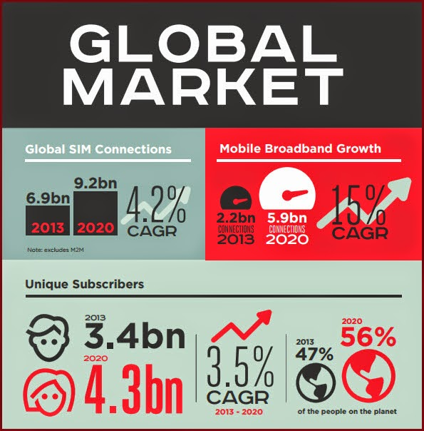 Mobile broadband  vs Mobiles  Usage by 2020