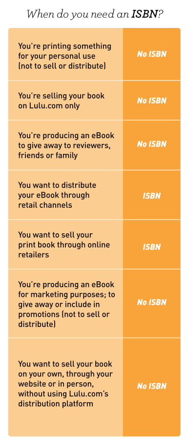 getting an isbn from Lulu automatically adds a retail markup to your book