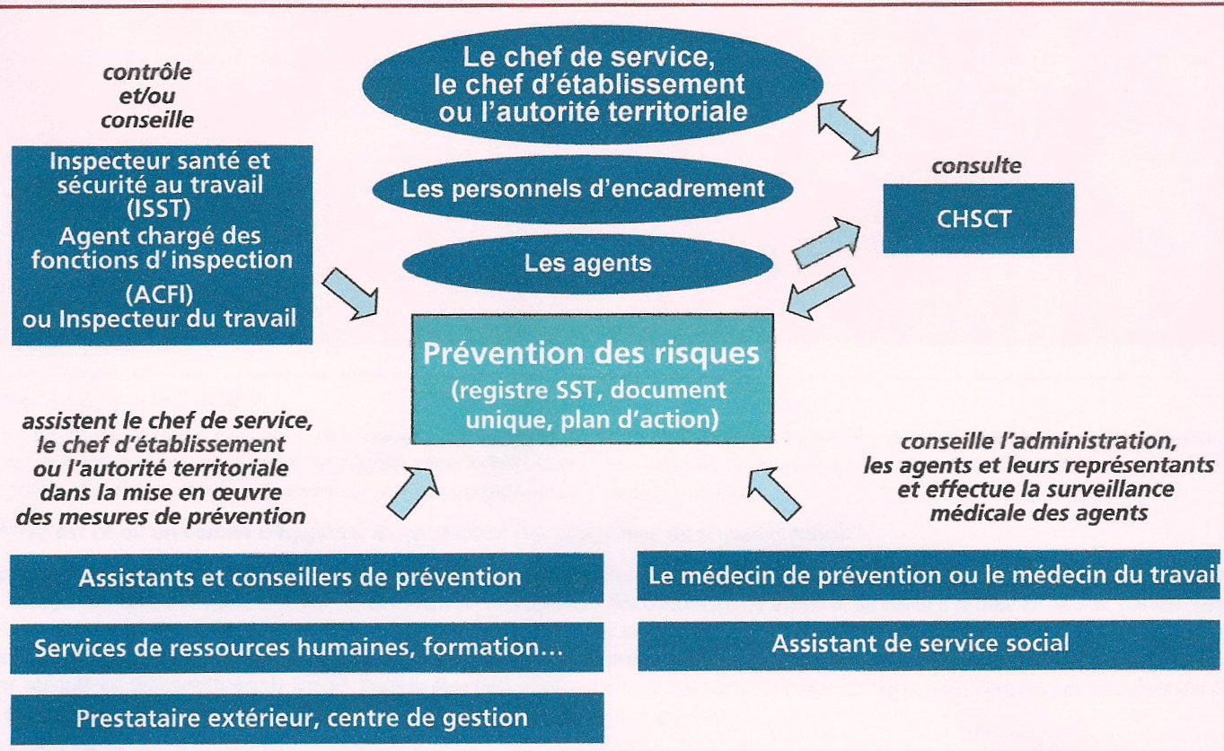 Cfdt communaux 62 risques psychosociaux memo - Grille d identification des risques psychosociaux au travail ...