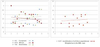 Pearson correlation simulation