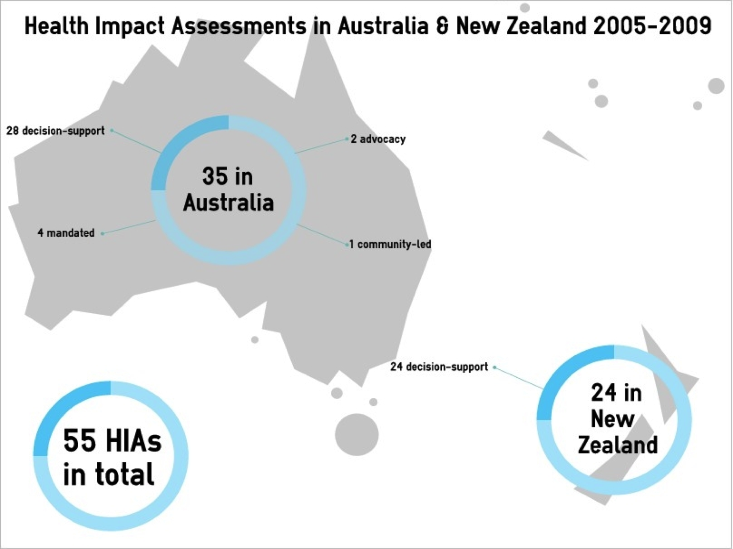 direct and indirect impacts on health in new zealand 3 direct / indirect impacts climate change can impact directly on health - eg through uv radiation, heat stress, accidents caused by storms 13 13 health burden of climate change impacts deaths from malaria and dengue fever, diarrhoea, malnutrition, flooding, and (in oecd countries) heatwaves.