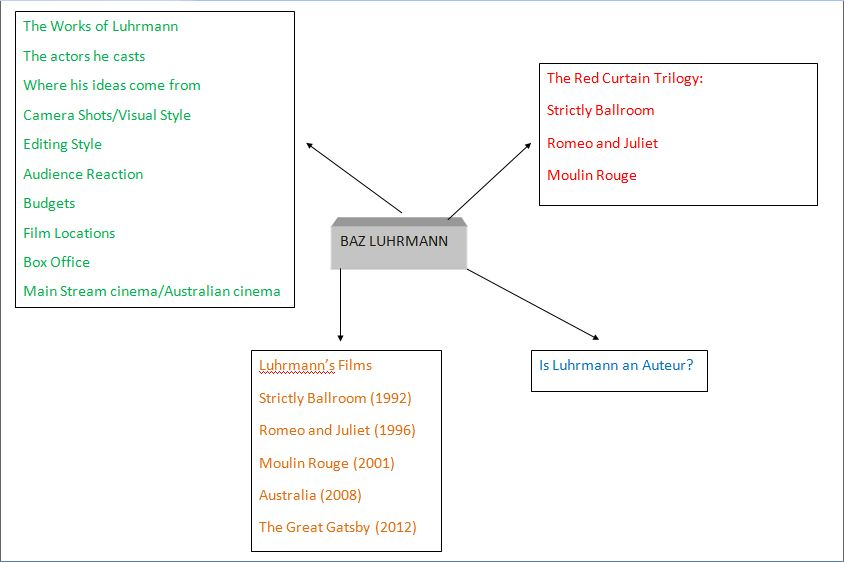comment on how baz luhrmann uses video essay My favourite subject essay in urdu  click to  gatsby and baz luhrmann's adaptation techniques  his personal experiences to comment on the.