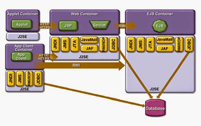 It j2ee for Architecture j2ee