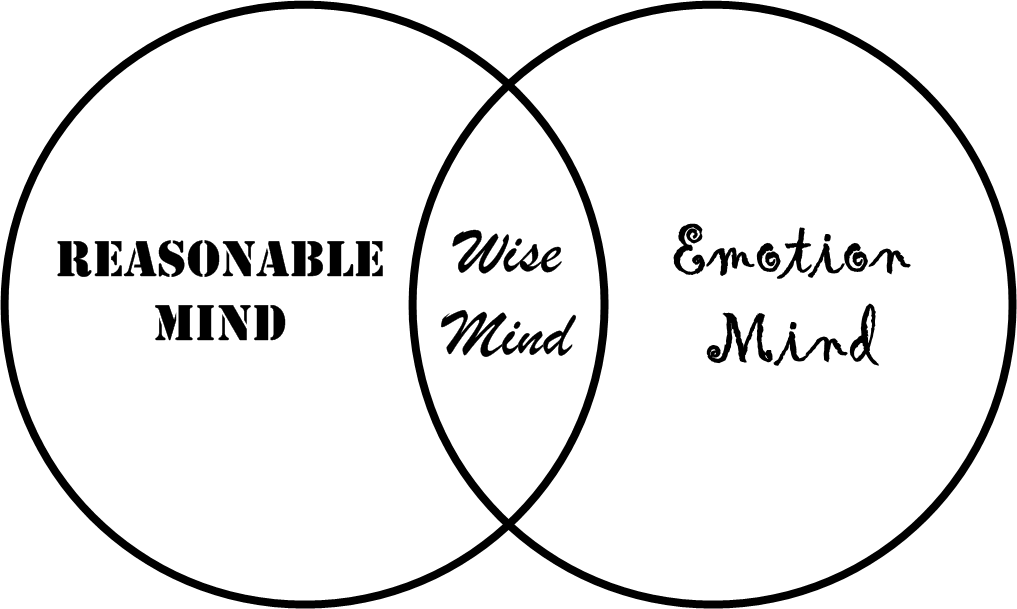 Wise Mind Reasonable Mind Emotion Mind dialectical behavioral therapy dbt