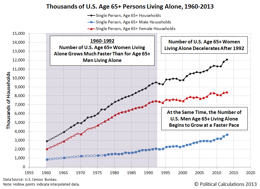 Thousands of Single Person U.S. Households, with Age 65+ Single Person Households, Men and Women, 1960-2013