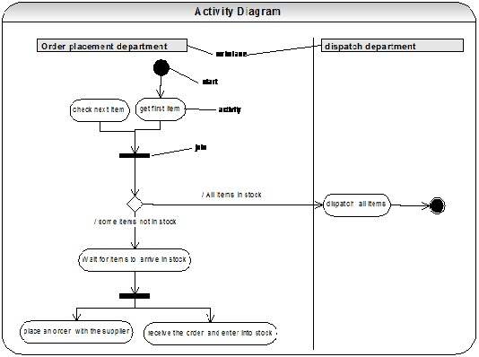 Uml diagrams interview questions and answers in domain modeling it is imperative that the diagram conveys which object or class is responsible for each activity activity diagrams can be divided into ccuart Choice Image