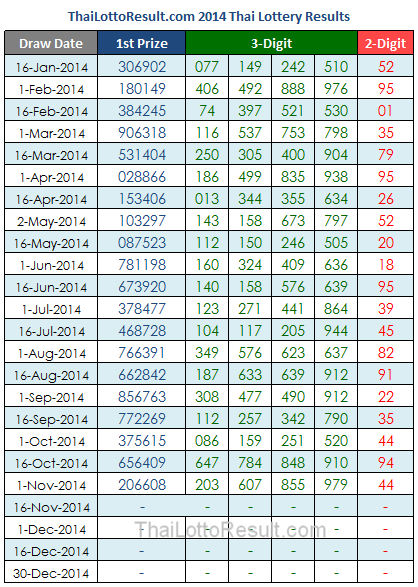 Thai Lottery Results Chart 2014