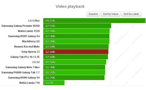 Durata batteria riproduzione video Sony Xperia Z2