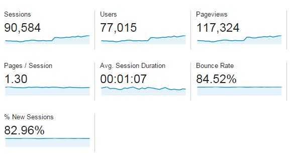 Prestasi Blog Bulan Jun 2015