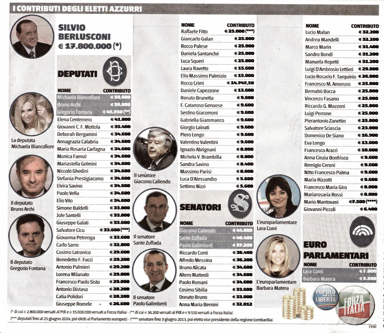 Pdl bagnacavallo euro per euro ecco i contributi dei for Lista senatori
