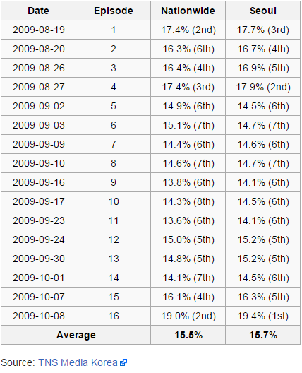Rating Per Episode Drama Korea My Fair lady