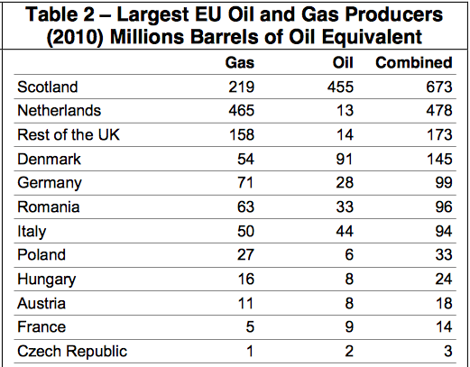 Scotland's Oil and Natural Gas