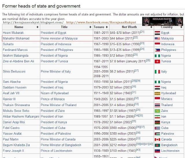 Kekayaan Mahathir Mohamad lebih dua kali ganda daripada sultan Brunei
