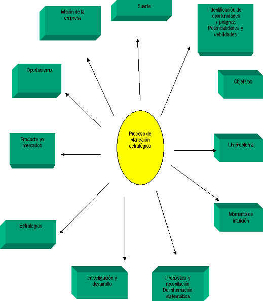 formal marketing control Chapter overview organizational structure varies according to a firm's mission, purpose, and strategy  span of control refers to the number of subordinates a.