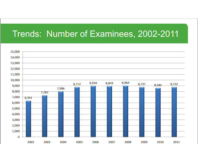 Number of DAT test takers from 2002-2011