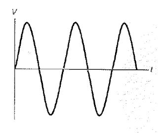 frecuencia angular de la corriente alterna