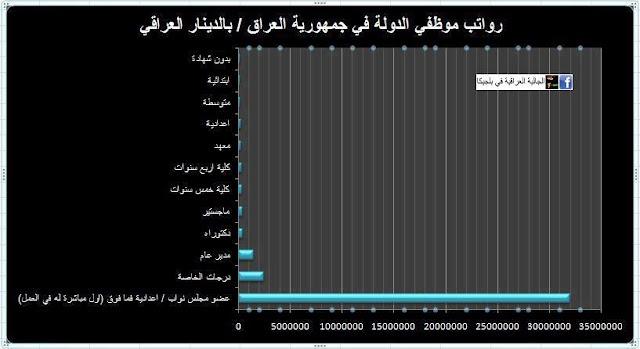 مؤشر ( Pay Ratio ) او ( نسبة الدخل ) يوضح التفاوت في سلم رواتب موظفي الدولة حالياً في  العراق