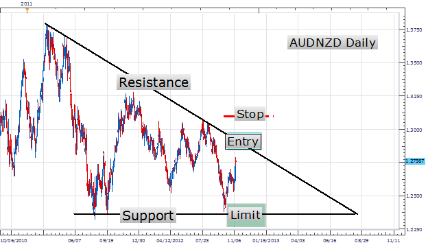Forex triangle indicator system