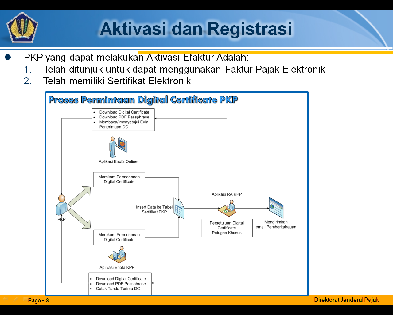 alur aktivasi dan registrasi aplikasi e-faktur pajak