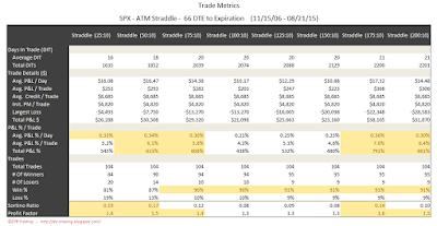 SPX Short Options Straddle Trade Metrics - 66 DTE - Risk:Reward 10% Exits