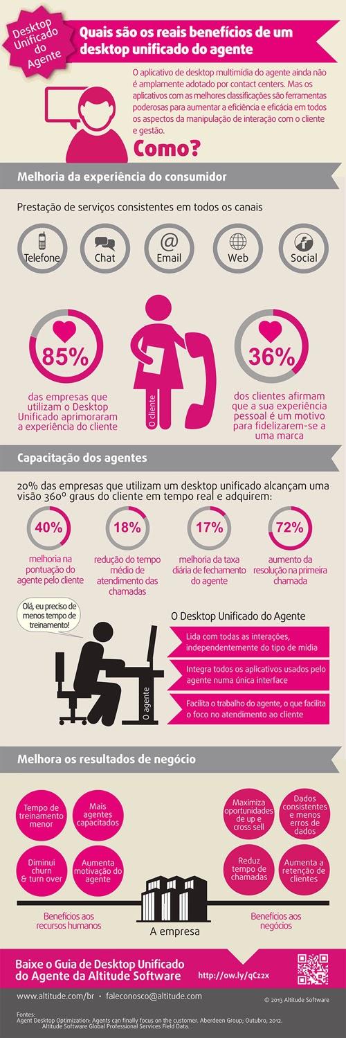 http://consumidormoderno.uol.com.br/gest-o/infografico-mostra-os-beneficios-reais-de-um-desktop-unificado