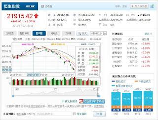 中国株コバンザメ投資 香港ハンセン指数20130723