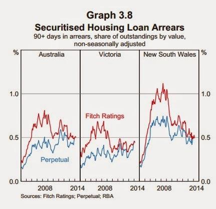 Securitised housing loan arrears