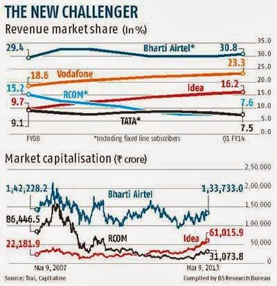 Indian Telecom Stocks Performance