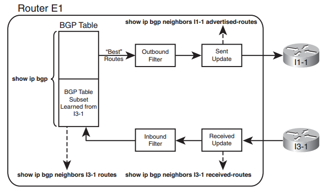 the characteristics of the neighbor routers on the network Ok, i am going crazy trying to wrap my head around the way routers form neighbor relationships when on an ospf network type the uses dr/bdrs so, i.