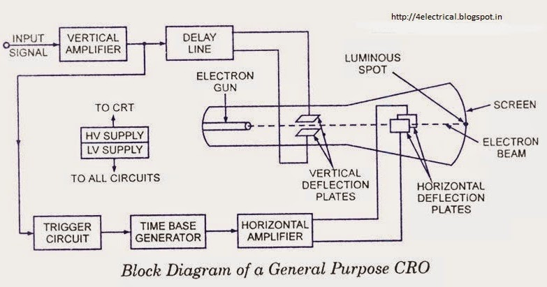 electrical and electronics tutorials: explanation to the block,Block diagram,Crt Block Diagram