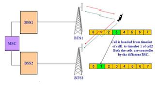GSM Handover