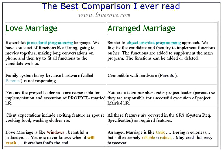 love marriages are better than arranged marriages