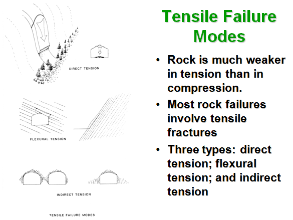 Determining indirect tensile strength by the brazil test