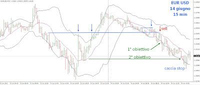 Da scalping a trading intraday sul cambio euro dollaro 14 giugno 2