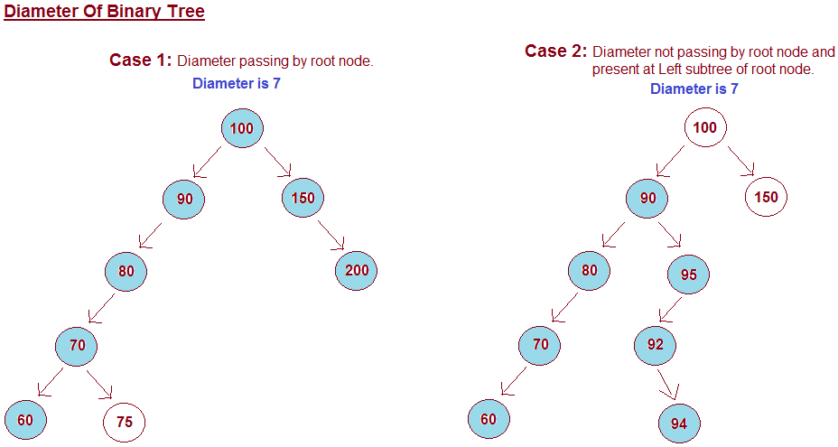 Binary search tree root node