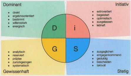 Die Lerchertrain Wissensquelle: DiSG® Workplace - Ein
