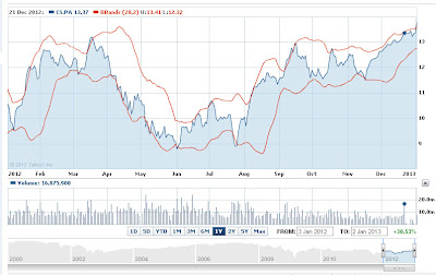 Axa insurance stock prices forecast 2013