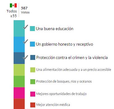Prioridades para México, adultos mayores de 55 años.