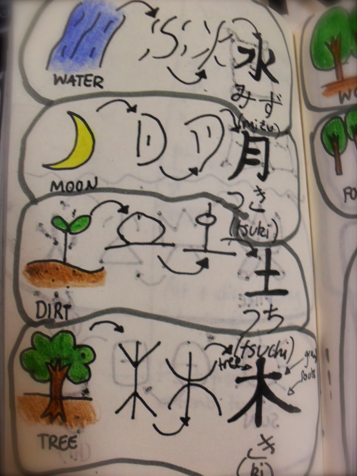 Context module blog 271013 kanji pictorial origins i find the symbol for tree especially interesting because while it is one of the most obvious symbols it can be seen in more than one way some see the biocorpaavc Choice Image