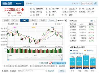中国株コバンザメ投資 香港ハンセン指数20130604