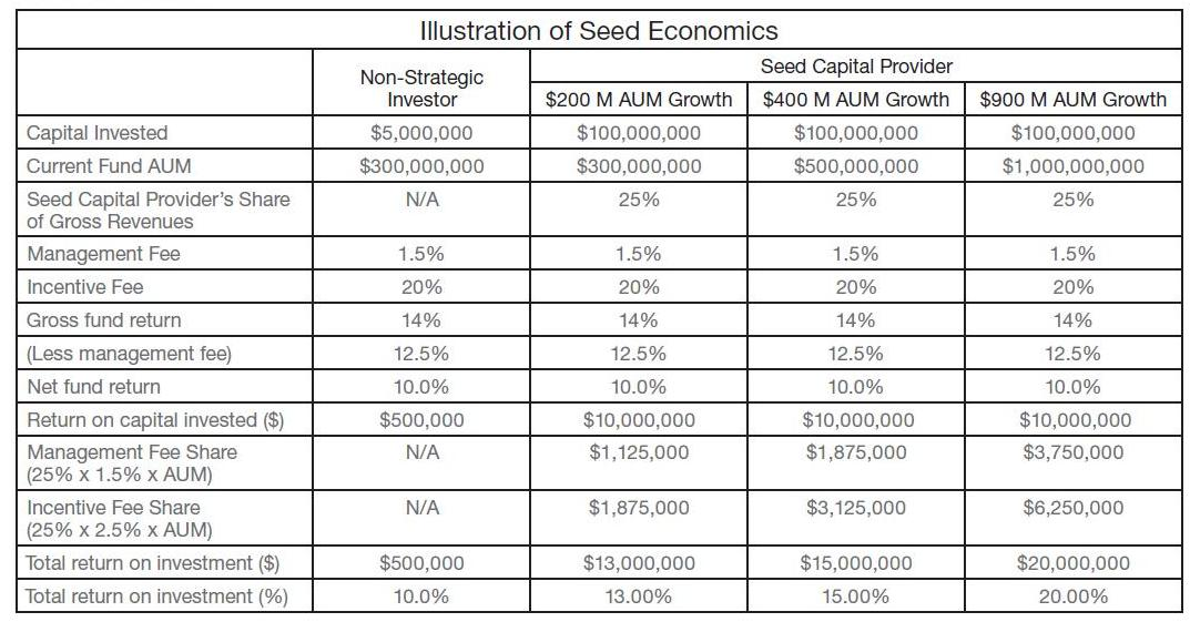 Simon Kerr on Hedge Funds: Seed Capital for Hedge Funds