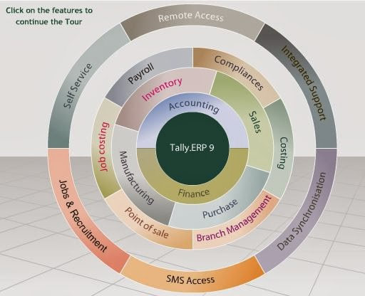 TALLY TUTORIAL: Learn Tally ERP 9 in One Day