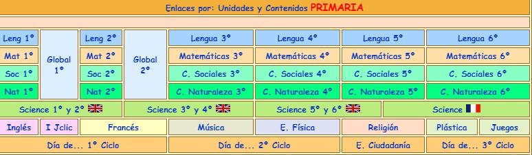 ENLACES TODOS LOS TEMAS DE PRIMARIA