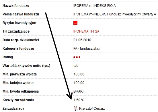 opłaty za zarządzanie fundusze indeksowe w Polsce