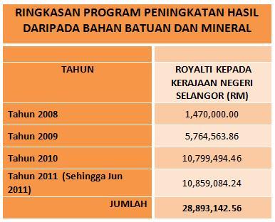Kejayaan Negeri Selangor