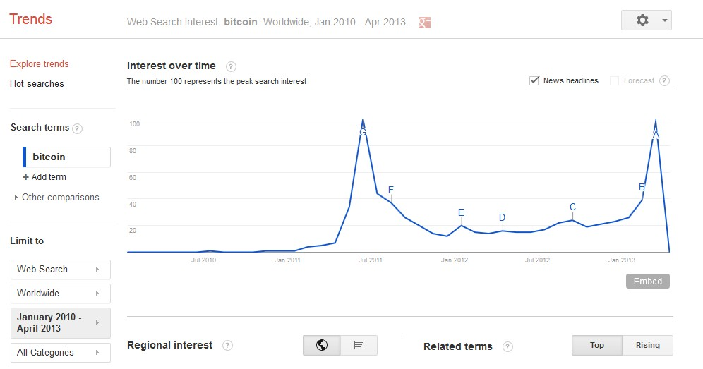 Bitcoin Google Trends interest